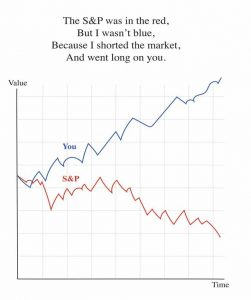 The S&P was in the red, But I wasn't blue, Because I shorted the market, And went long on you.